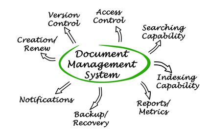Diagram of Document Management System